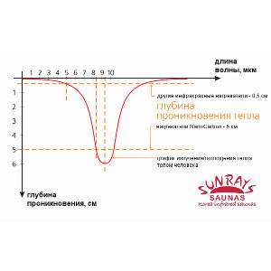 Карбоновые излучатели Nano®Carbon с длинноволновым ИК-теплом